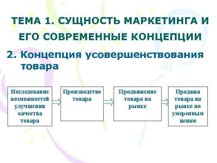 ТЕМА 1. СУЩНОСТЬ МАРКЕТИНГА И  ЕГО СОВРЕМЕННЫЕ КОНЦЕПЦИИ 2. Концепция усовершенствования  товара