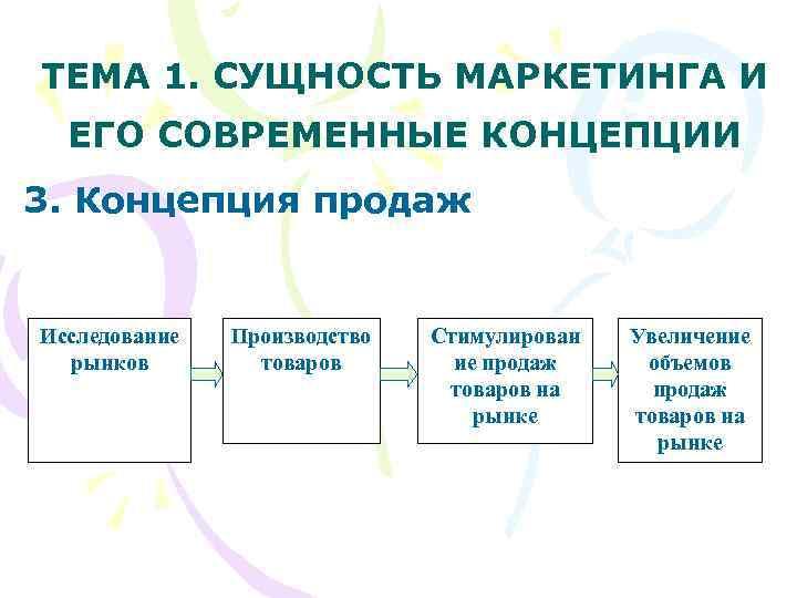 ТЕМА 1. СУЩНОСТЬ МАРКЕТИНГА И  ЕГО СОВРЕМЕННЫЕ КОНЦЕПЦИИ 3. Концепция продаж  Исследование