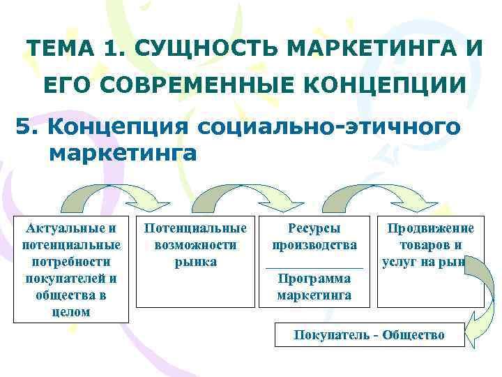 ТЕМА 1. СУЩНОСТЬ МАРКЕТИНГА И  ЕГО СОВРЕМЕННЫЕ КОНЦЕПЦИИ 5. Концепция социально-этичного  маркетинга