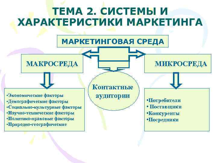 ТЕМА 2. СИСТЕМЫ И ХАРАКТЕРИСТИКИ МАРКЕТИНГА     МАРКЕТИНГОВАЯ