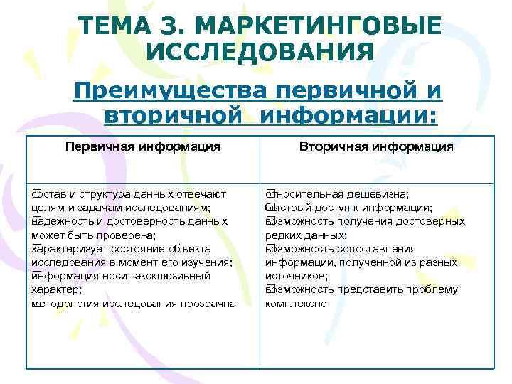 ТЕМА 3. МАРКЕТИНГОВЫЕ  ИССЛЕДОВАНИЯ  Преимущества первичной и   вторичной
