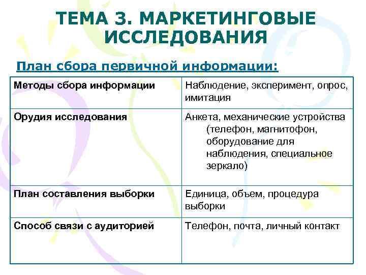 ТЕМА 3. МАРКЕТИНГОВЫЕ  ИССЛЕДОВАНИЯ План сбора первичной информации: Методы сбора информации