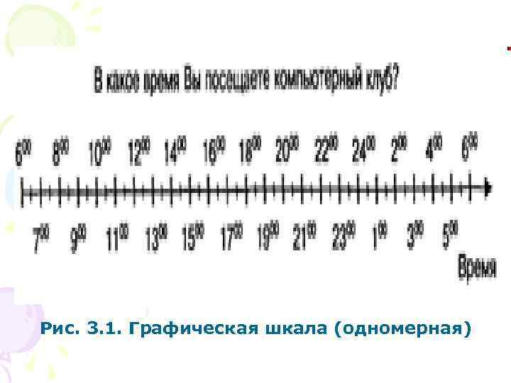 Рис. 3. 1. Графическая шкала (одномерная)