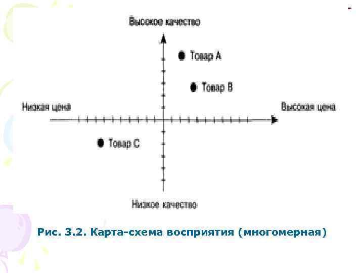 Рис. 3. 2. Карта-схема восприятия (многомерная)