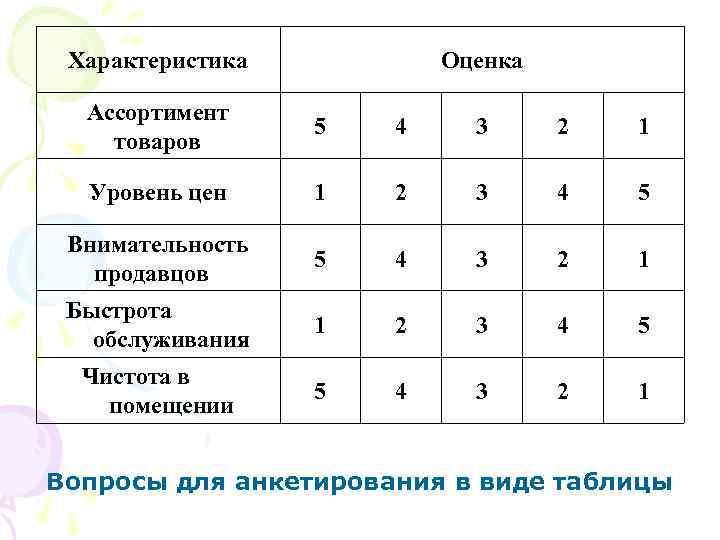 Характеристика  Оценка  Ассортимент    5  4 3 2