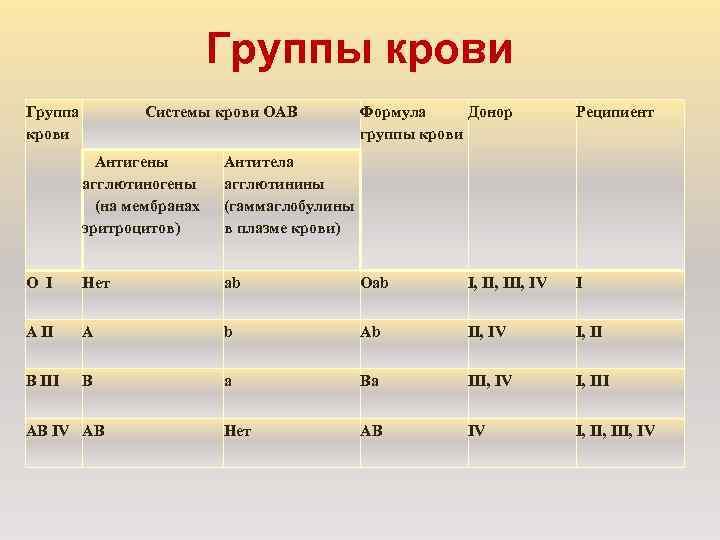Группы крови Группа   Системы крови ОАВ