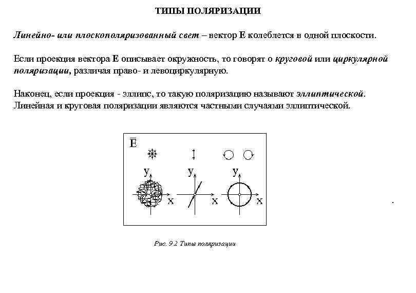 ТИПЫ ПОЛЯРИЗАЦИИ Линейно- или плоскополяризованный свет – вектор
