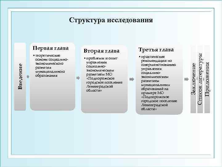 Структура исследования   Первая глава