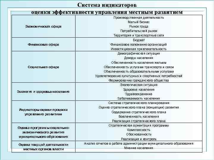 Система индикаторов  оценки эффективности управления местным развитием