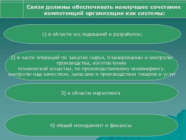 Связи должны обеспечивать наилучшее сочетание  компетенций организации как системы:   1)