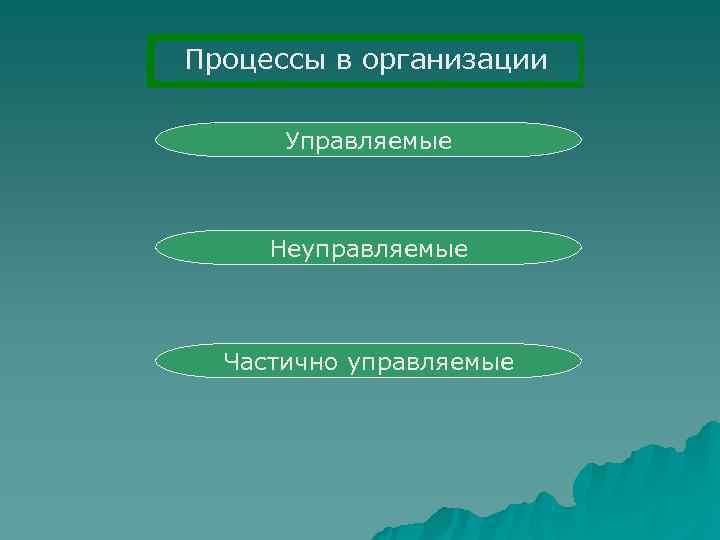 Процессы в организации  Управляемые   Неуправляемые Частично управляемые