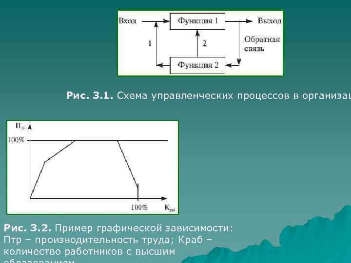 Рис. 3. 1. Схема управленческих процессов в организац Рис. 3. 2. Пример