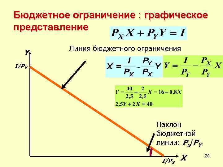Бюджетное ограничение : графическое представление  Линия бюджетного ограничения  Y I/PY