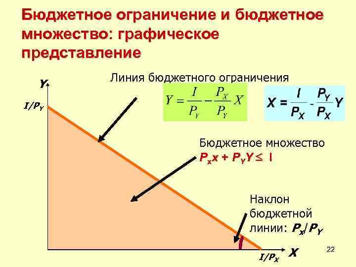 Бюджетное ограничение и бюджетное множество: графическое представление   Линия бюджетного ограничения  Y