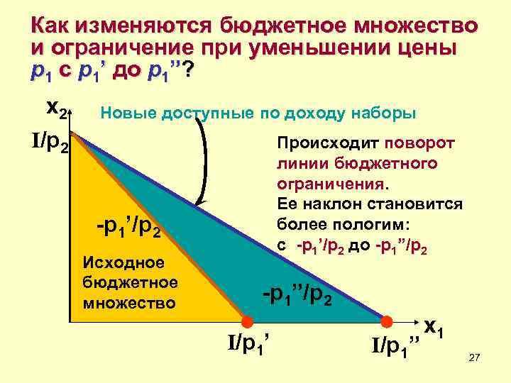 Как изменяются бюджетное множество и ограничение при уменьшении цены p 1 с p 1'