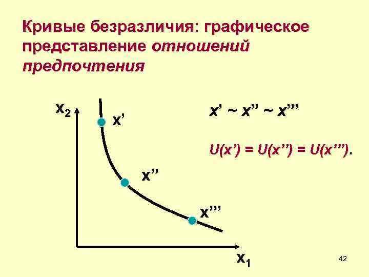 """Кривые безразличия: графическое представление отношений предпочтения x 2    x' ~ x""""'"""