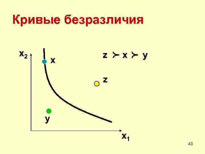 Кривые безразличия x 2  z   p  x