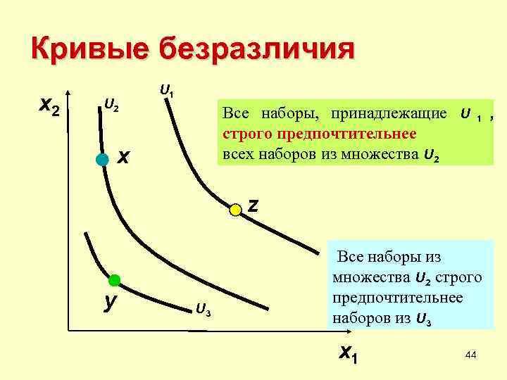 Кривые безразличия   U 1 x 2  U 2