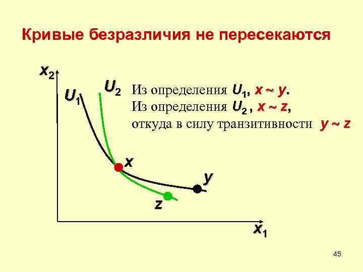 Кривые безразличия не пересекаются  x 2  U 2 Из определения U 1,