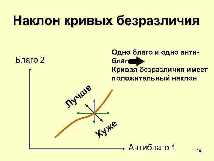 Наклон кривых безразличия    Одно благо и одно анти- Благо 2