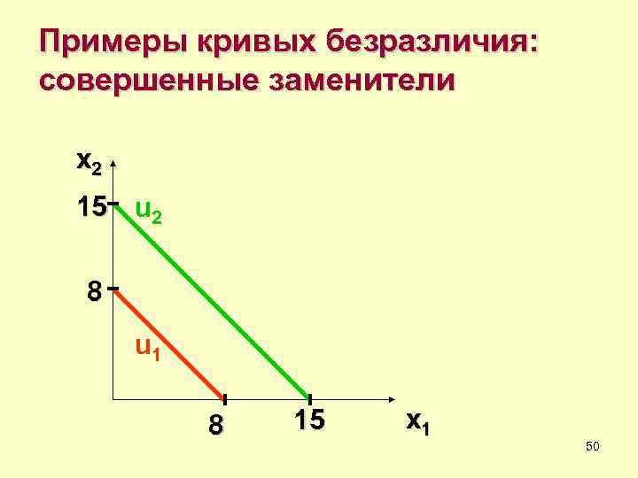 Примеры кривых безразличия: совершенные заменители  x 2  15 u 2  8