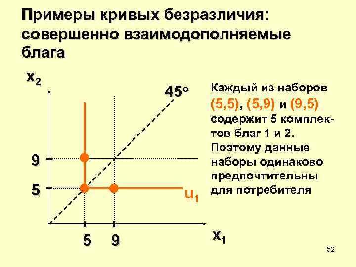Примеры кривых безразличия: совершенно взаимодополняемые блага x 2    45 o Каждый