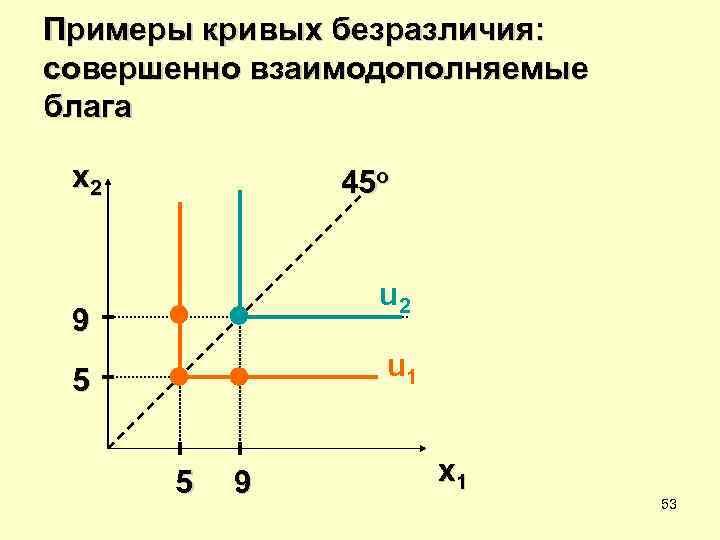 Примеры кривых безразличия: совершенно взаимодополняемые блага  x 2  45 o