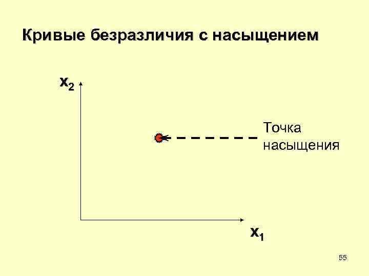 Кривые безразличия с насыщением x 2      Точка