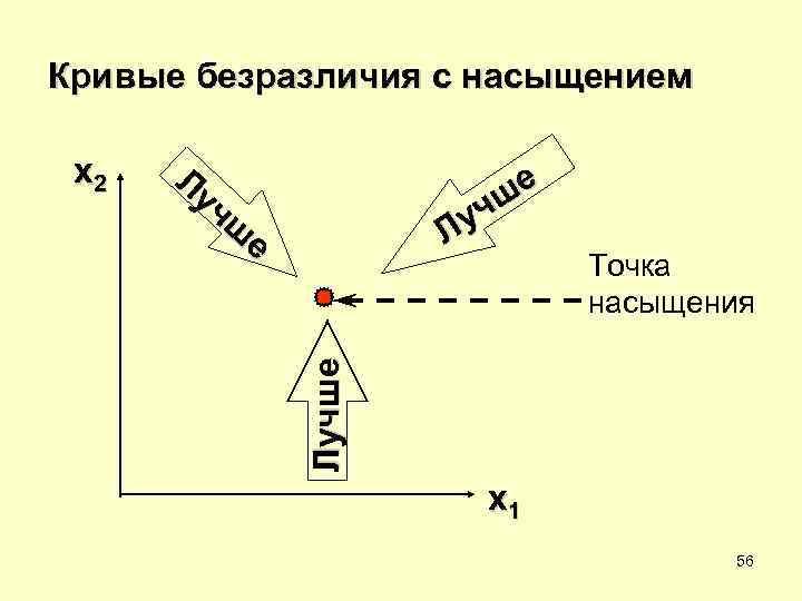 Кривые безразличия с насыщением  x 2  Лу   чш