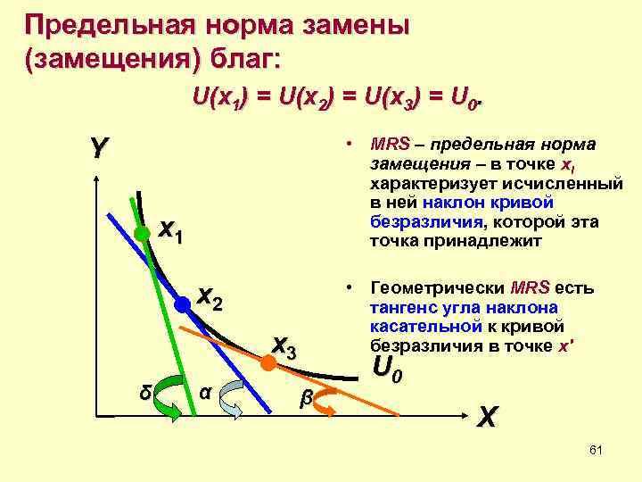 Предельная норма замены (замещения) благ:   U(x 1) = U(x 2) = U(x