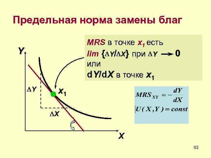 Предельная норма замены благ   MRS в точке x 1 есть Y
