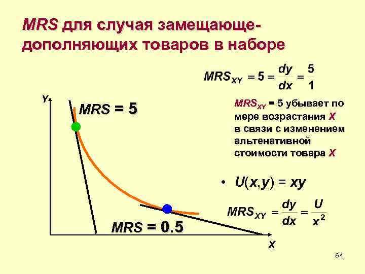 MRS для случая замещающе- дополняющих товаров в наборе Y    MRSXY =