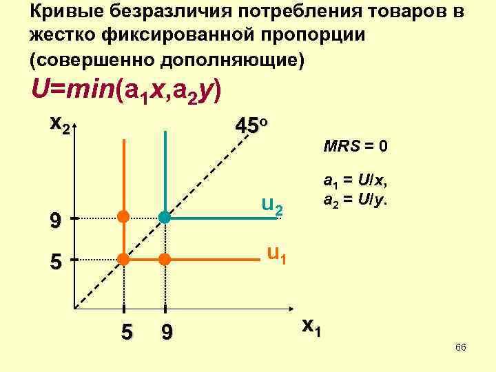 Кривые безразличия потребления товаров в жестко фиксированной пропорции (совершенно дополняющие) U=min(a 1 x, a