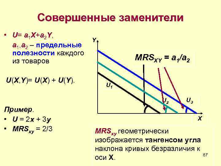 Совершенные заменители • U= a 1 X+a 2 Y,