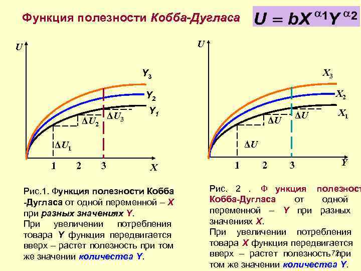 Функция полезности Кобба-Дугласа U       Y 3