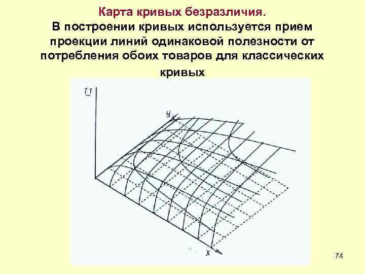 Карта кривых безразличия.  В построении кривых используется прием проекции линий