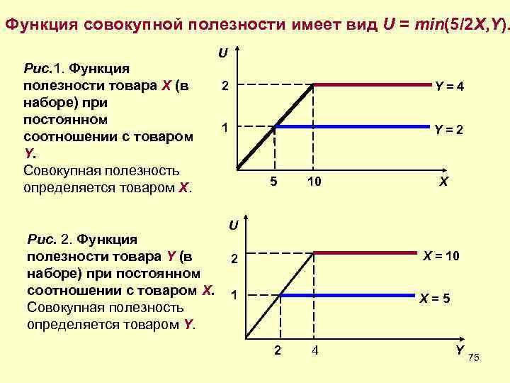 Функция совокупной полезности имеет вид U = min(5/2 X, Y).