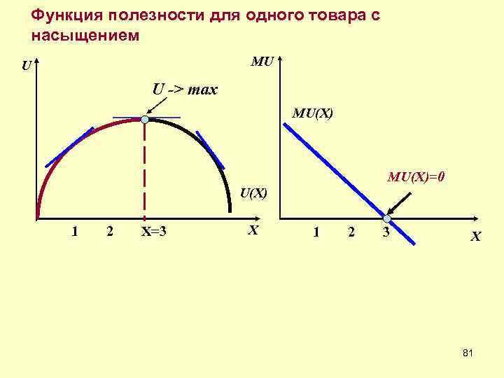 Функция полезности для одного товара с насыщением U    MU