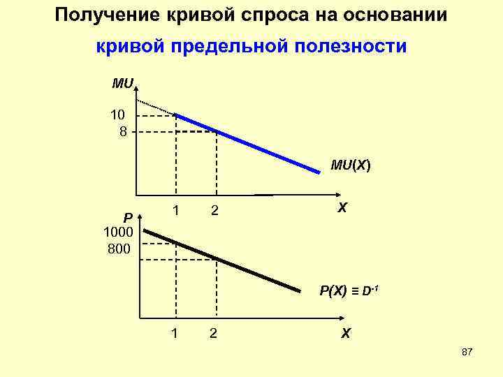 Получение кривой спроса на основании  кривой предельной полезности MU  10  8