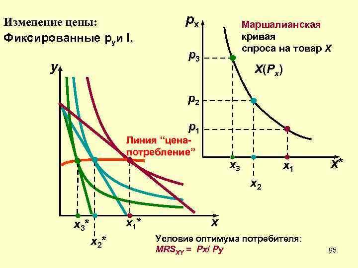 Изменение цены:    px   Маршалианская Фиксированные pyи I.
