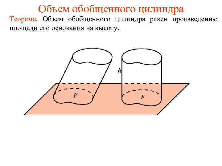 Объем обобщенного цилиндра Теорема. Объем обобщенного цилиндра равен произведению площади его основания