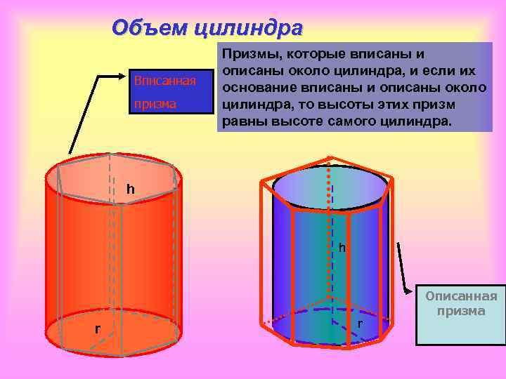 Объем цилиндра   Призмы, которые вписаны и   описаны около