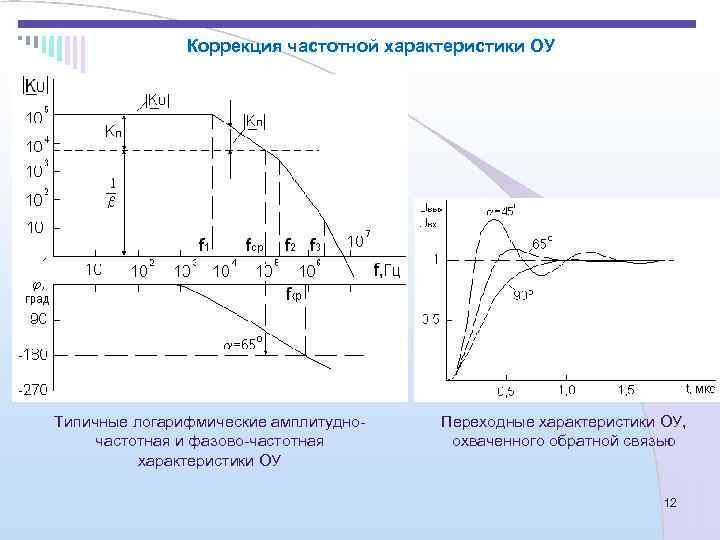 Коррекция частотной характеристики ОУ Типичные логарифмические амплитудно-  Переходные характеристики