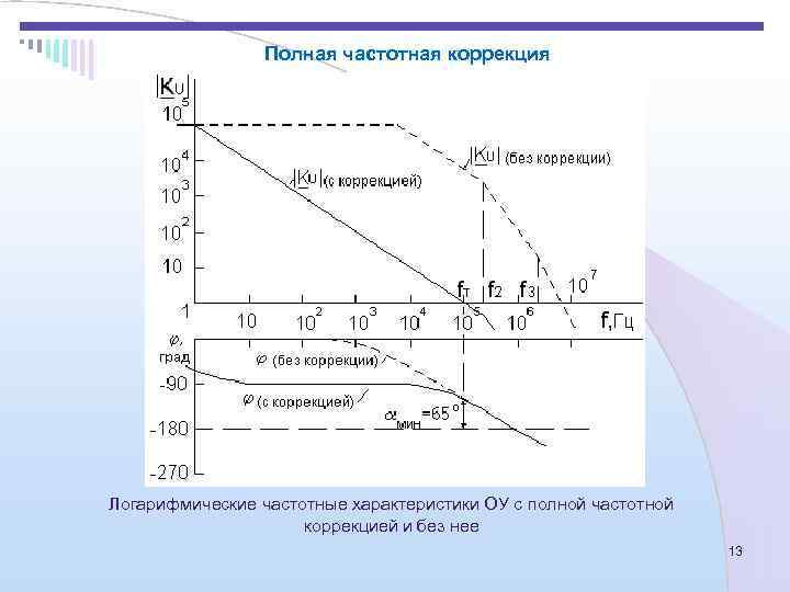 Полная частотная коррекция Логарифмические частотные характеристики ОУ с полной частотной