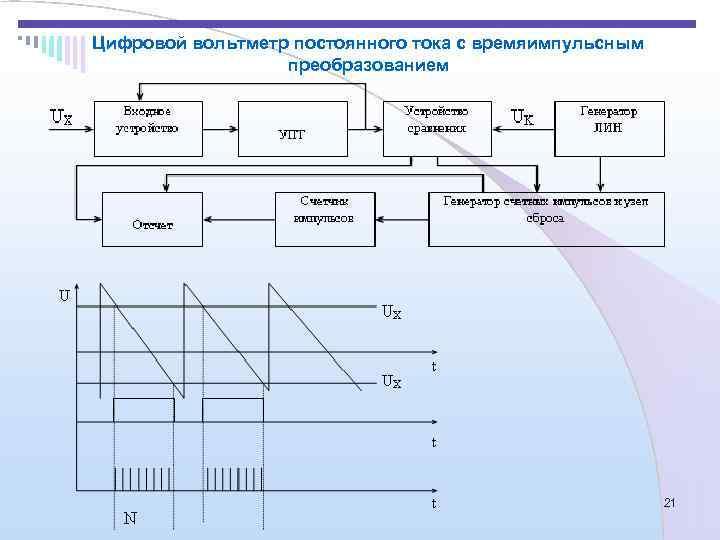 Цифровой вольтметр постоянного тока с времяимпульсным    преобразованием