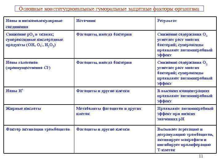 Основные конституциональные гуморальные защитные факторы организма  Ионы и низкомолекулярные  Источник
