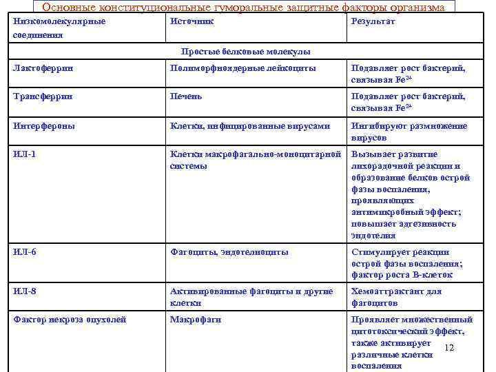 Основные конституциональные гуморальные защитные факторы организма Низкомолекулярные  Источник