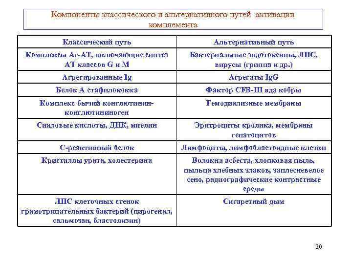 Компоненты классического и альтернативного путей активации      комплемента