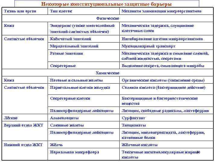 Некоторые конституциональные защитные барьеры Ткань или орган  Тип клеток
