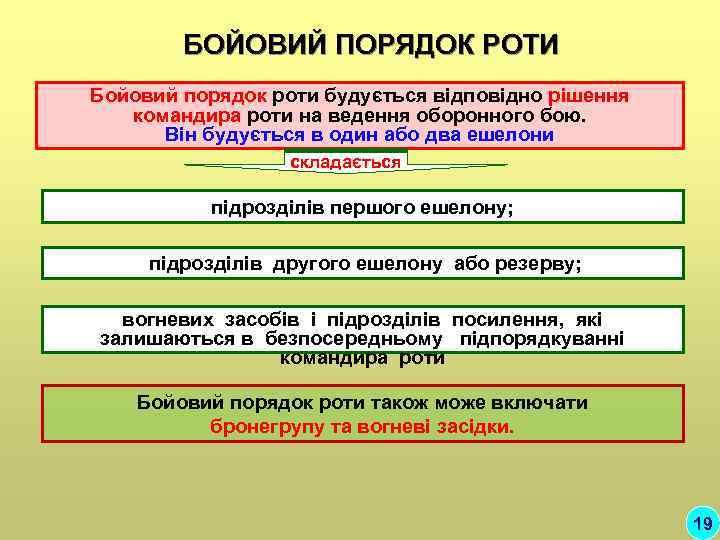 БОЙОВИЙ ПОРЯДОК РОТИ Бойовий порядок роти будується відповідно рішення  командира роти